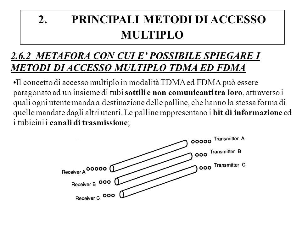 2. PRINCIPALI METODI DI ACCESSO MULTIPLO 2.6.2 METAFORA CON CUI E POSSIBILE SPIEGARE I METODI DI ACCESSO MULTIPLO TDMA ED FDMA Il concetto di accesso