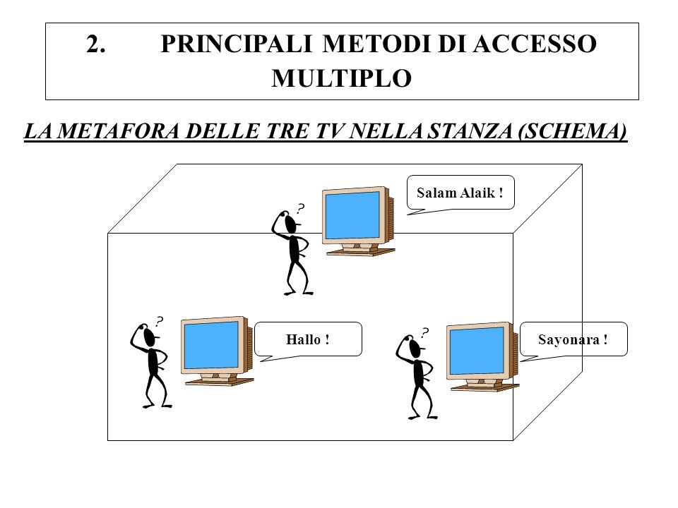 2. PRINCIPALI METODI DI ACCESSO MULTIPLO LA METAFORA DELLE TRE TV NELLA STANZA (SCHEMA) Hallo !Sayonara ! Salam Alaik !