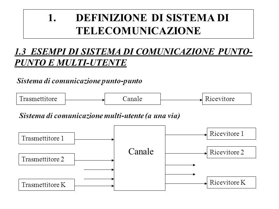 1.DEFINIZIONE DI SISTEMA DI TELECOMUNICAZIONE 1.3 ESEMPI DI SISTEMA DI COMUNICAZIONE PUNTO- PUNTO E MULTI-UTENTE TrasmettitoreCanaleRicevitore Sistema