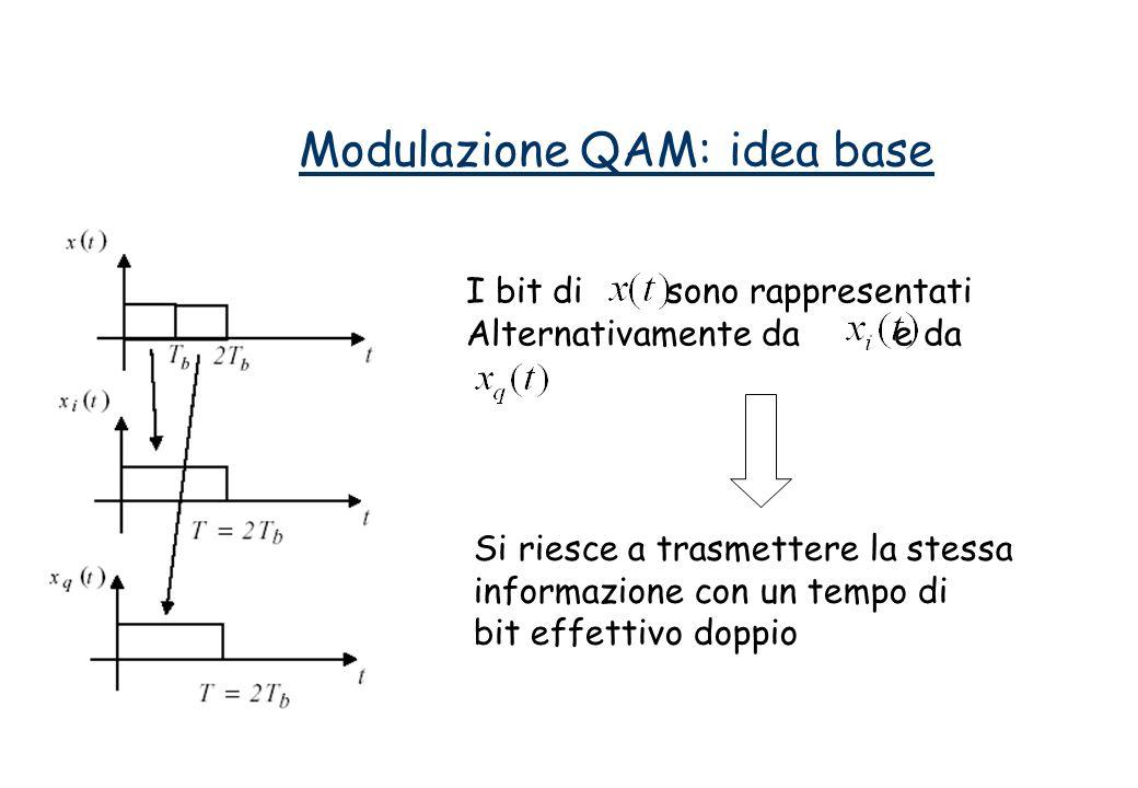 Modulazione QAM: idea base I bit di sono rappresentati Alternativamente da e da Si riesce a trasmettere la stessa informazione con un tempo di bit effettivo doppio