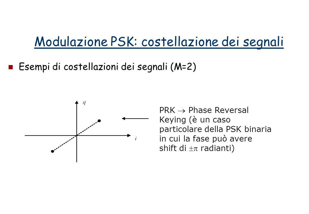 Esempi di costellazioni dei segnali (M=2) Modulazione PSK: costellazione dei segnali PRK Phase Reversal Keying (è un caso particolare della PSK binaria in cui la fase può avere shift di radianti)