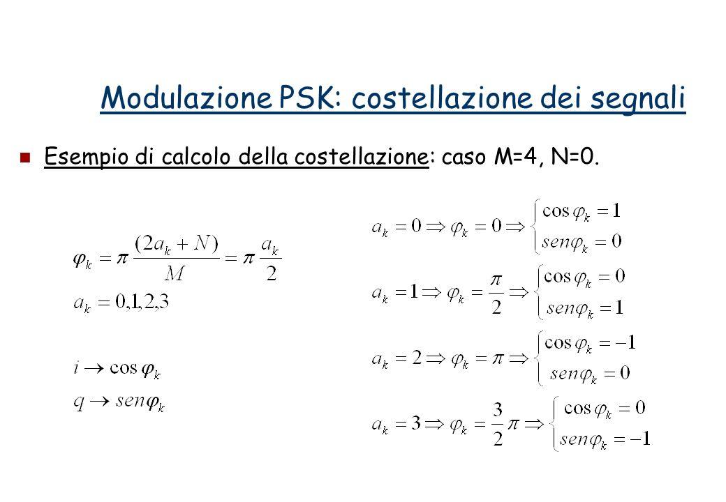Esempio di calcolo della costellazione: caso M=4, N=0. Modulazione PSK: costellazione dei segnali