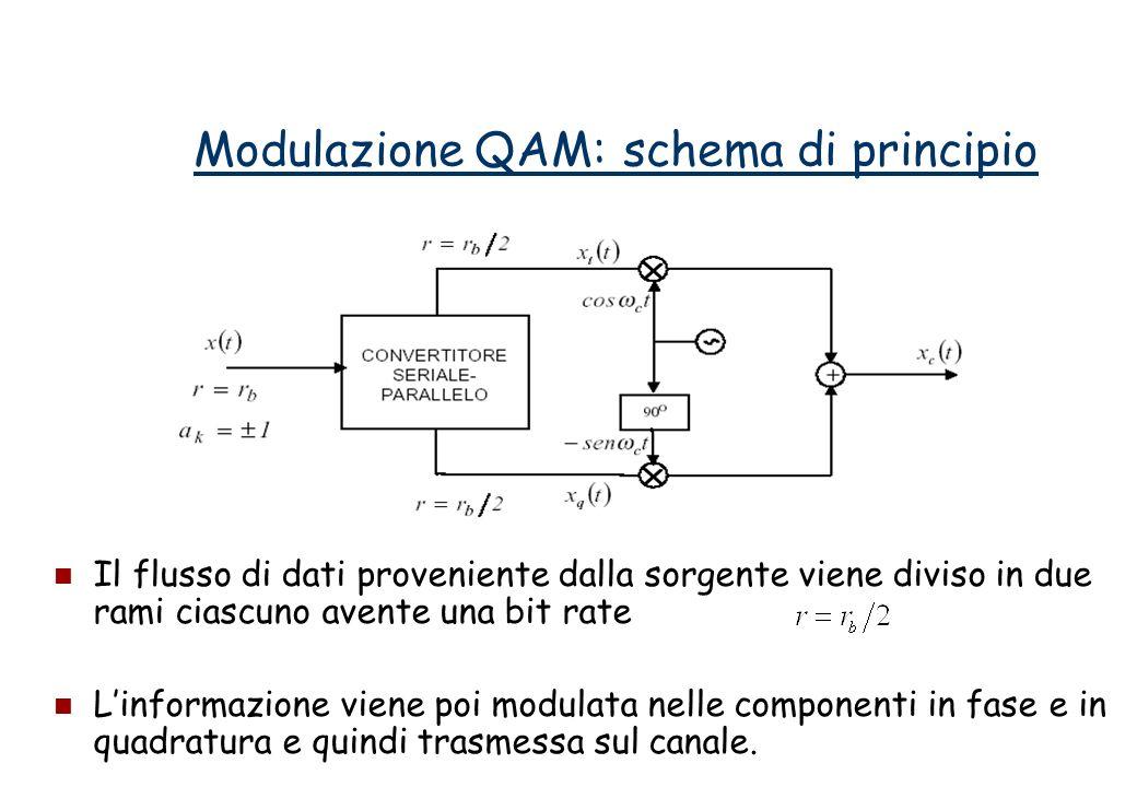 Il flusso di dati proveniente dalla sorgente viene diviso in due rami ciascuno avente una bit rate Linformazione viene poi modulata nelle componenti in fase e in quadratura e quindi trasmessa sul canale.