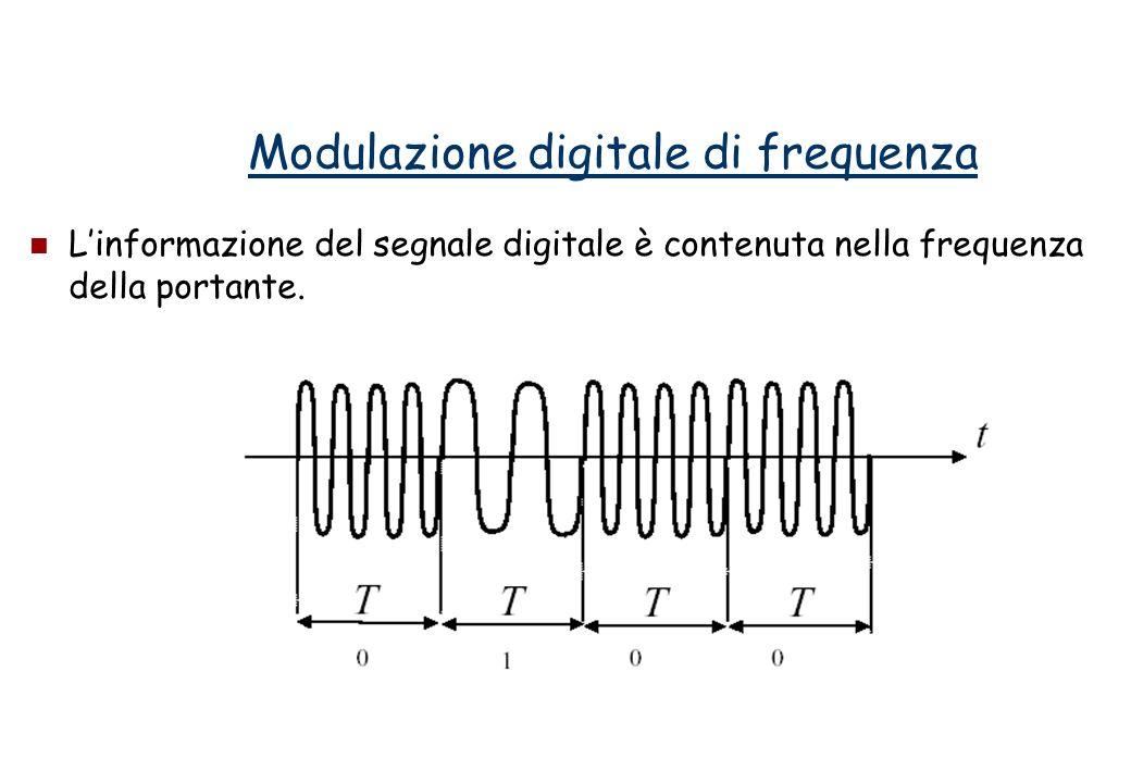Modulazione digitale di frequenza Linformazione del segnale digitale è contenuta nella frequenza della portante.