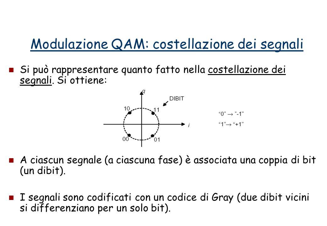 Anche in questo caso la componente in fase e quella in quadratura sono scorrelate ( ) per cui si può scrivere: Lo spettro che si ottiene è analogo a quello di una QAM: Modulazione PSK: calcolo dello spettro