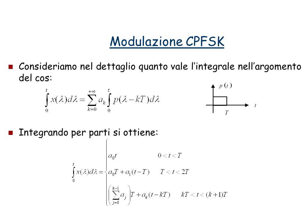 Consideriamo nel dettaglio quanto vale lintegrale nellargomento del cos: Integrando per parti si ottiene: Modulazione CPFSK