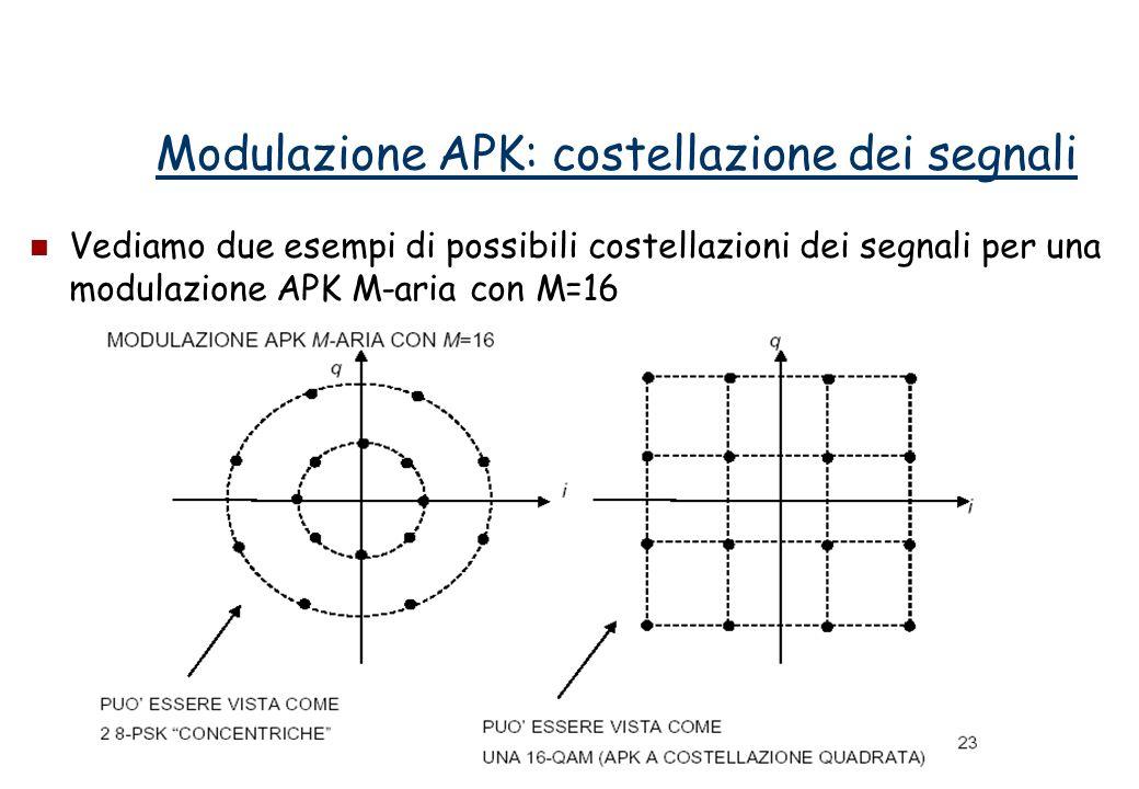 Modulazione APK: costellazione dei segnali Vediamo due esempi di possibili costellazioni dei segnali per una modulazione APK M-aria con M=16