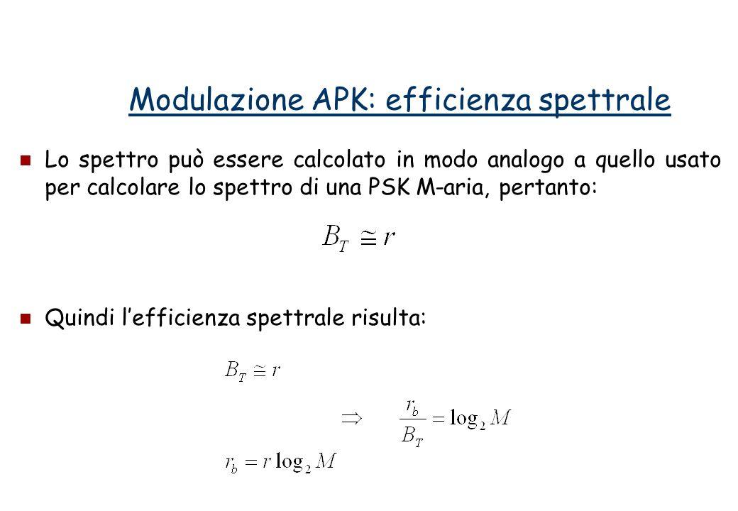 Lo spettro può essere calcolato in modo analogo a quello usato per calcolare lo spettro di una PSK M-aria, pertanto: Quindi lefficienza spettrale risulta: Modulazione APK: efficienza spettrale