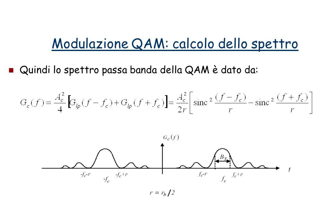 Calcoliamo ora lefficienza spettrale: Nella PSK la banda di trasmissione e lefficienza spettrale sono uguali al caso della ASK.