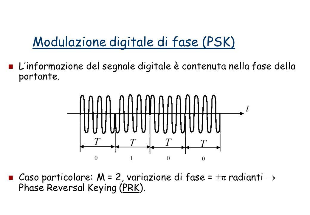 Modulazione digitale di fase (PSK) Linformazione del segnale digitale è contenuta nella fase della portante.