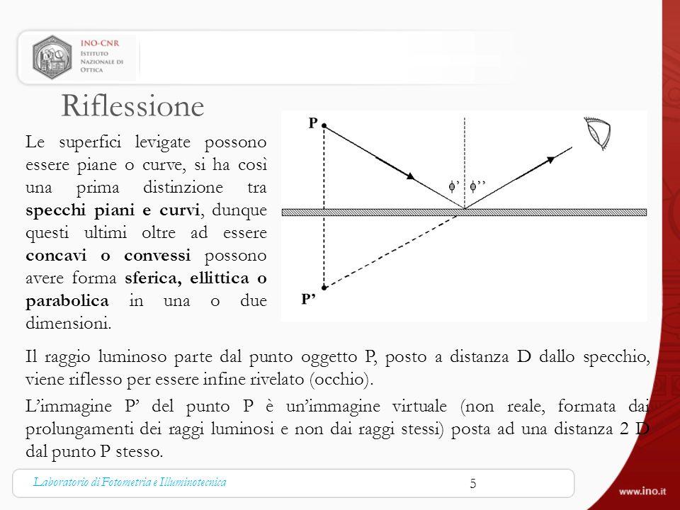 Riflessione Le superfici levigate possono essere piane o curve, si ha così una prima distinzione tra specchi piani e curvi, dunque questi ultimi oltre