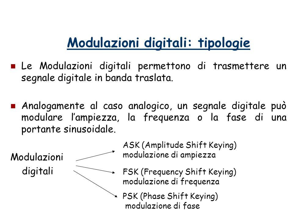 Modulazioni digitali: tipologie Le Modulazioni digitali permettono di trasmettere un segnale digitale in banda traslata. Analogamente al caso analogic