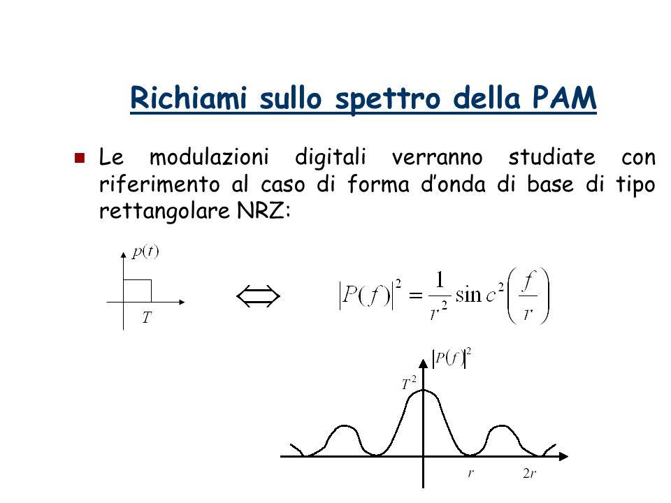 Richiami sullo spettro della PAM Le modulazioni digitali verranno studiate con riferimento al caso di forma donda di base di tipo rettangolare NRZ: