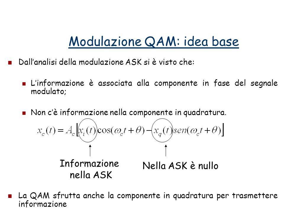 Modulazione QAM: idea base Dallanalisi della modulazione ASK si è visto che: Linformazione è associata alla componente in fase del segnale modulato; N