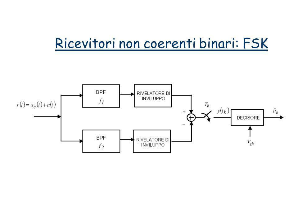 Ricevitori non coerenti binari: FSK