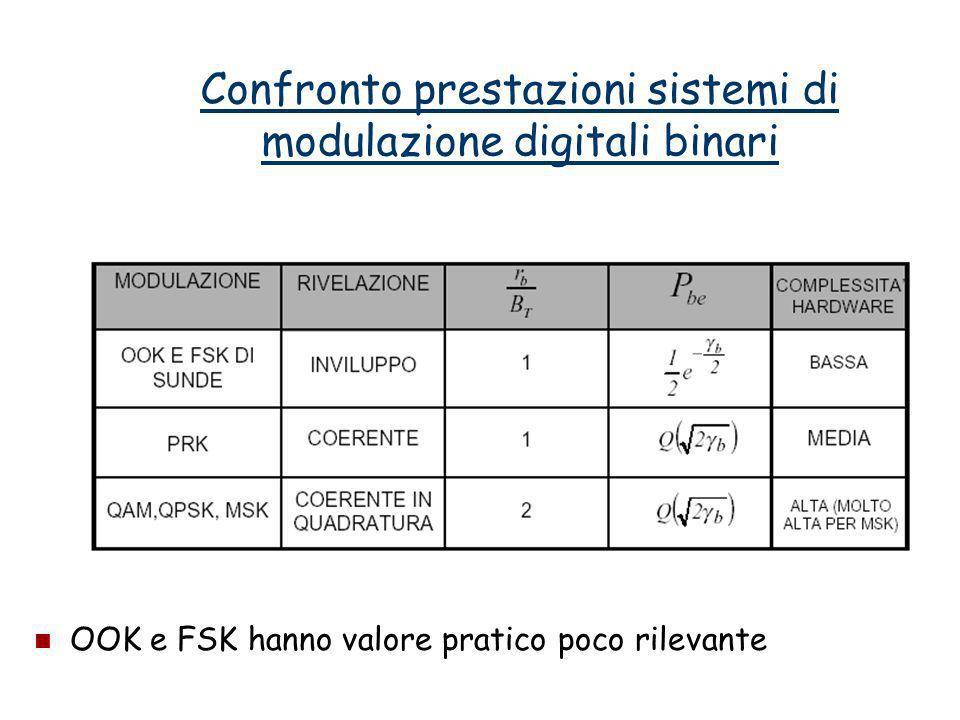 Confronto prestazioni sistemi di modulazione digitali binari OOK e FSK hanno valore pratico poco rilevante