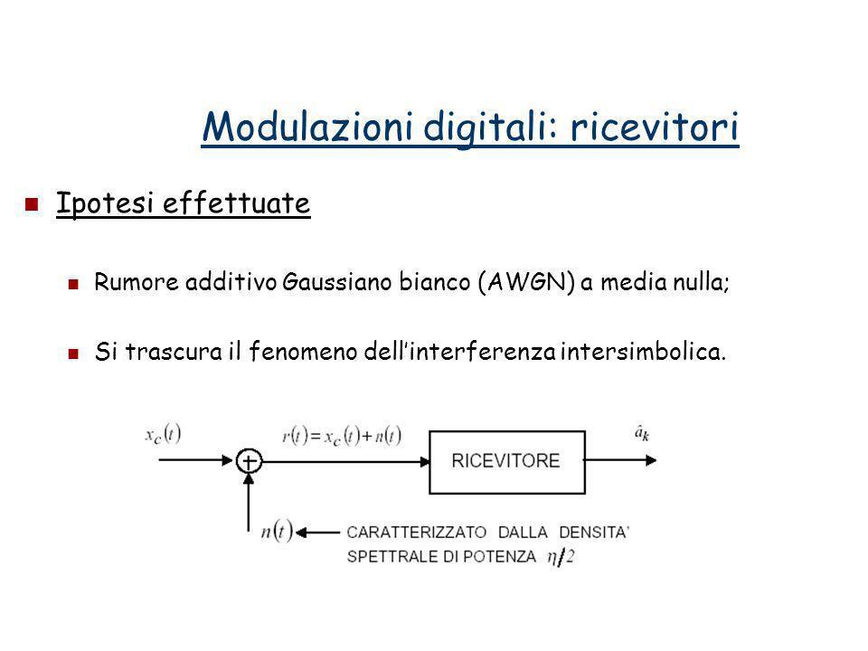 Ipotesi effettuate Rumore additivo Gaussiano bianco (AWGN) a media nulla; Si trascura il fenomeno dellinterferenza intersimbolica. Modulazioni digital