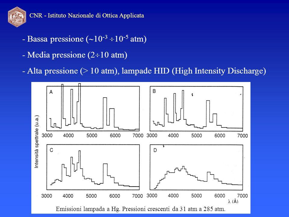 CNR - Istituto Nazionale di Ottica Applicata Emissioni lampada a Hg. Pressioni crescenti da 31 atm a 285 atm. - Bassa pressione ( 10 -3 10 -5 atm) - M