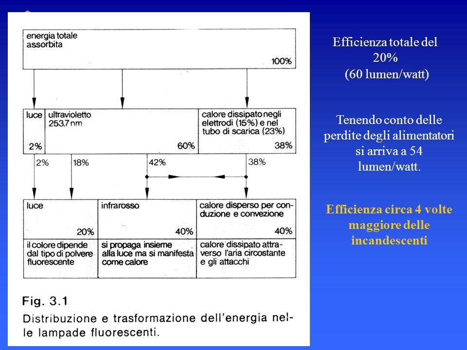 CNR - Istituto Nazionale di Ottica Applicata Efficienza totale del 20% (60 lumen/watt) Tenendo conto delle perdite degli alimentatori si arriva a 54 l