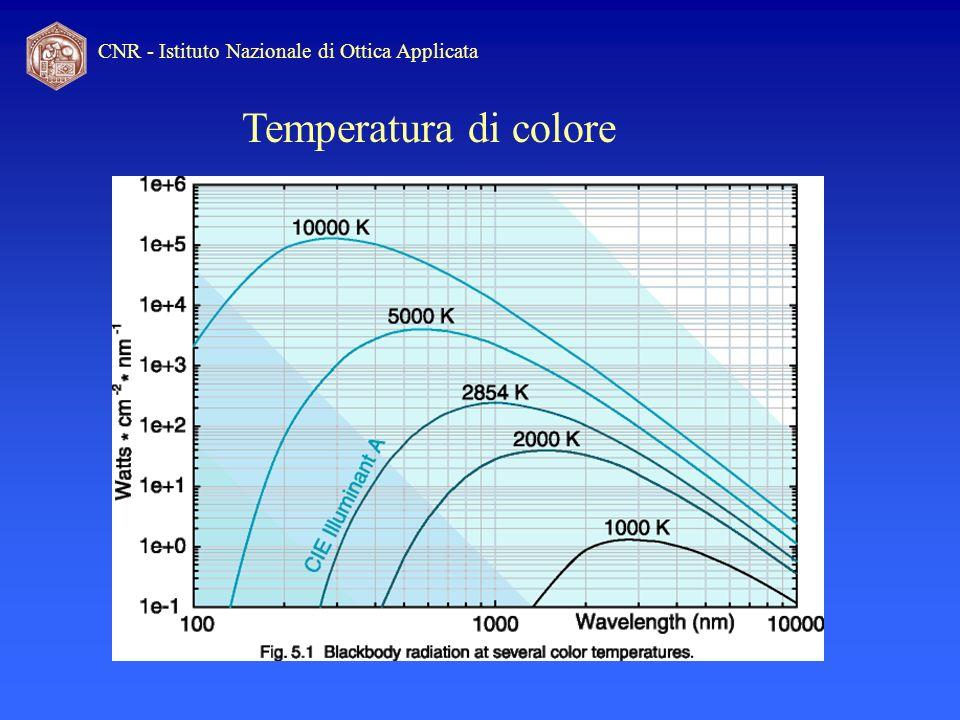 CNR - Istituto Nazionale di Ottica Applicata Indice di resa cromatica L indice di rendimento del colore indica la resa dei colori fornita da una sorgente luminosa, paragonata ad una luce standard.