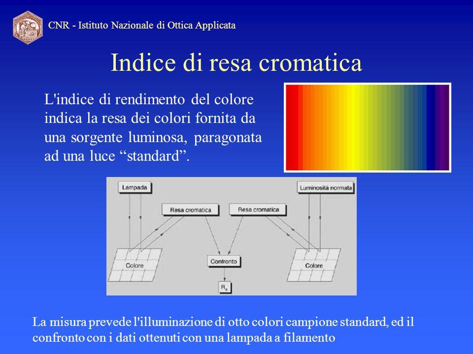 CNR - Istituto Nazionale di Ottica Applicata Indice di resa cromatica L'indice di rendimento del colore indica la resa dei colori fornita da una sorge
