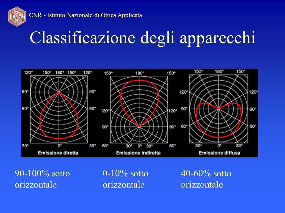 CNR - Istituto Nazionale di Ottica Applicata Classificazione degli apparecchi 90-100% sotto orizzontale 0-10% sotto orizzontale 40-60% sotto orizzonta