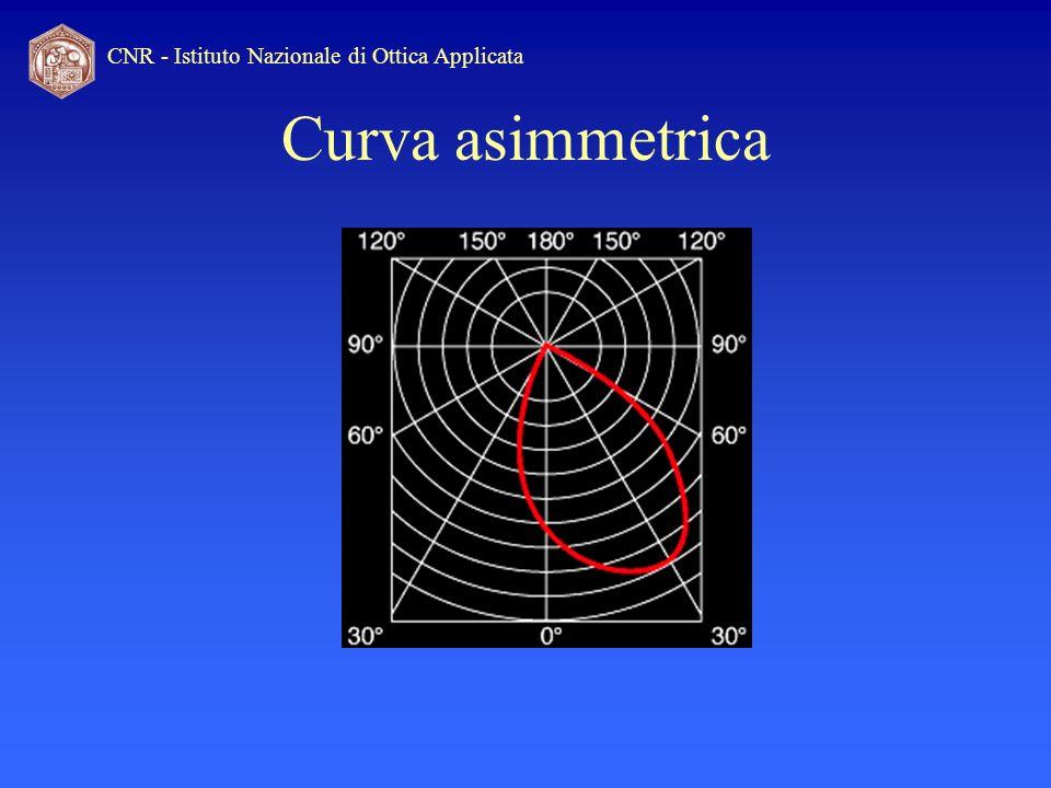 CNR - Istituto Nazionale di Ottica Applicata Curva asimmetrica