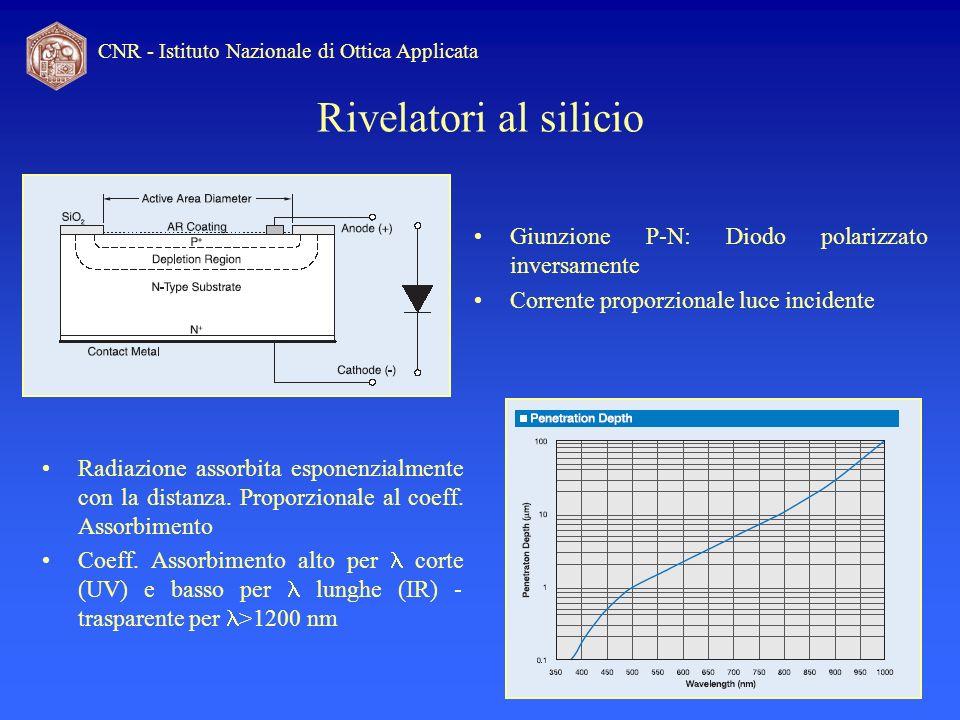 CNR - Istituto Nazionale di Ottica Applicata Rivelatori al silicio Linearità mantenuta entro range dinamico di 10 decadi Utilizzati come standard al NIST Limite teorico di sensibilità corrente di buio, rumore shot, rumore termico Limite pratico di sensibilità irradianza che produce una corrente confrontabile con la corrente di buio