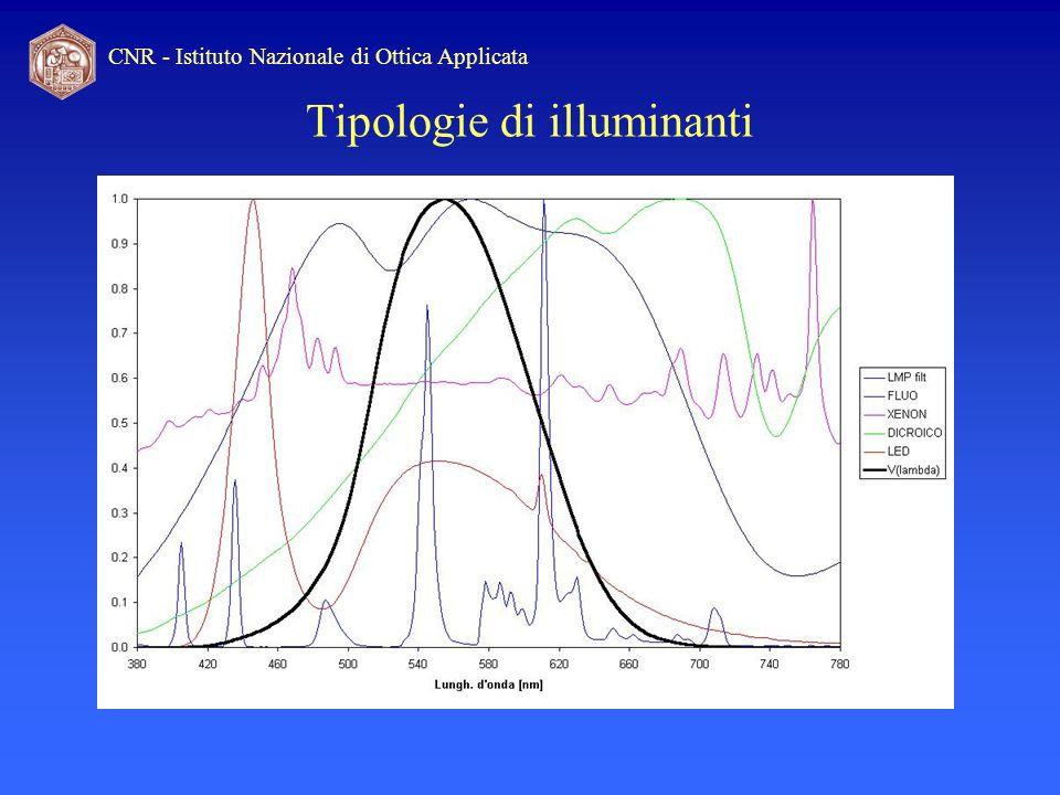 CNR - Istituto Nazionale di Ottica Applicata Tipologie di illuminanti