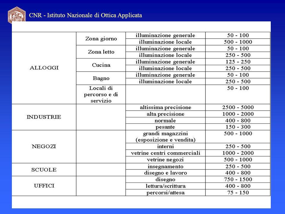 CNR - Istituto Nazionale di Ottica Applicata