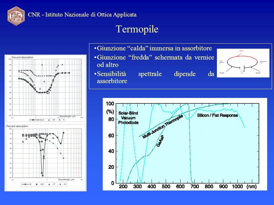 CNR - Istituto Nazionale di Ottica Applicata Termopile Giunzione calda immersa in assorbitore Giunzione fredda schermata da vernice od altro Sensibili
