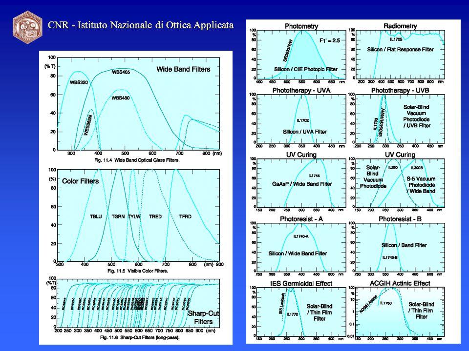 Campo di vista del rivelatore Importanza del campo di vista, in accordo al tipo di misura da compiere: Es.