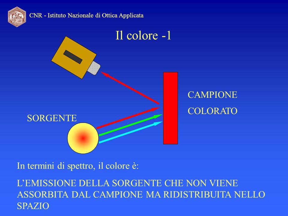 CNR - Istituto Nazionale di Ottica Applicata Il colore -1 In termini di spettro, il colore è: LEMISSIONE DELLA SORGENTE CHE NON VIENE ASSORBITA DAL CA
