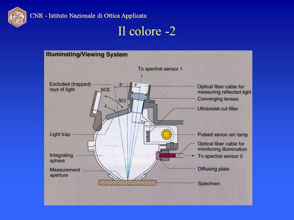 CNR - Istituto Nazionale di Ottica Applicata Il colore -2