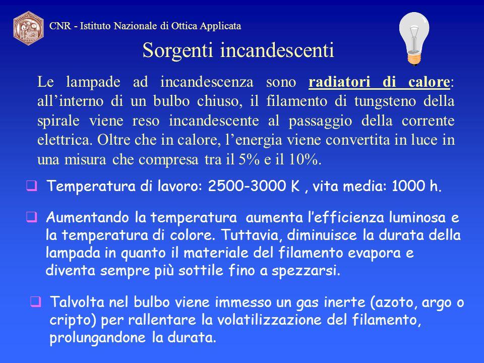 CNR - Istituto Nazionale di Ottica Applicata Le lampade ad incandescenza sono radiatori di calore: allinterno di un bulbo chiuso, il filamento di tung