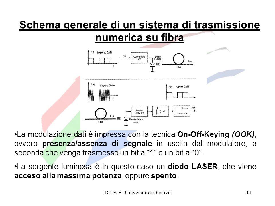 D.I.B.E.-Università di Genova11 Schema generale di un sistema di trasmissione numerica su fibra La modulazione-dati è impressa con la tecnica On-Off-K