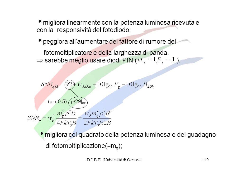 D.I.B.E.-Università di Genova110 migliora linearmente con la potenza luminosa ricevuta e con la responsività del fotodiodo; peggiora allaumentare del