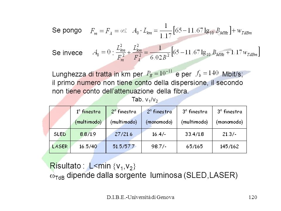 D.I.B.E.-Università di Genova120 Se pongo : Se invece : Lunghezza di tratta in km per e per Mbit/s; il primo numero non tiene conto della dispersione,