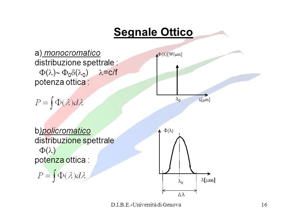 D.I.B.E.-Università di Genova16 Segnale Ottico a) monocromatico distribuzione spettrale : ( ) 0 ( 0 ) =c/f potenza ottica : b)policromatico distribuzi