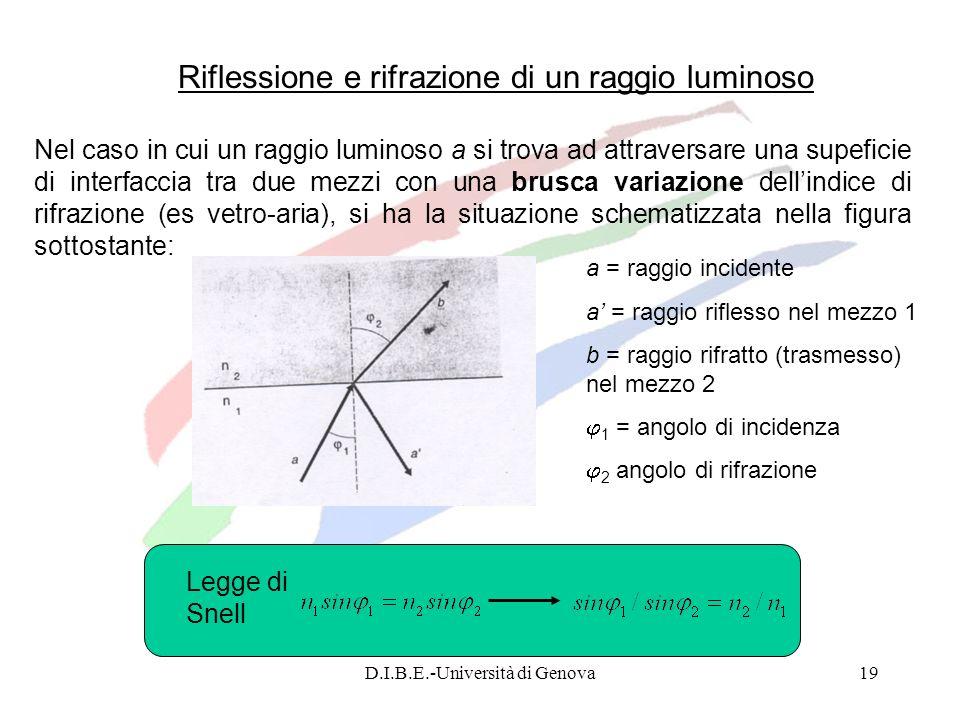 D.I.B.E.-Università di Genova19 Legge di Snell Riflessione e rifrazione di un raggio luminoso Nel caso in cui un raggio luminoso a si trova ad attrave