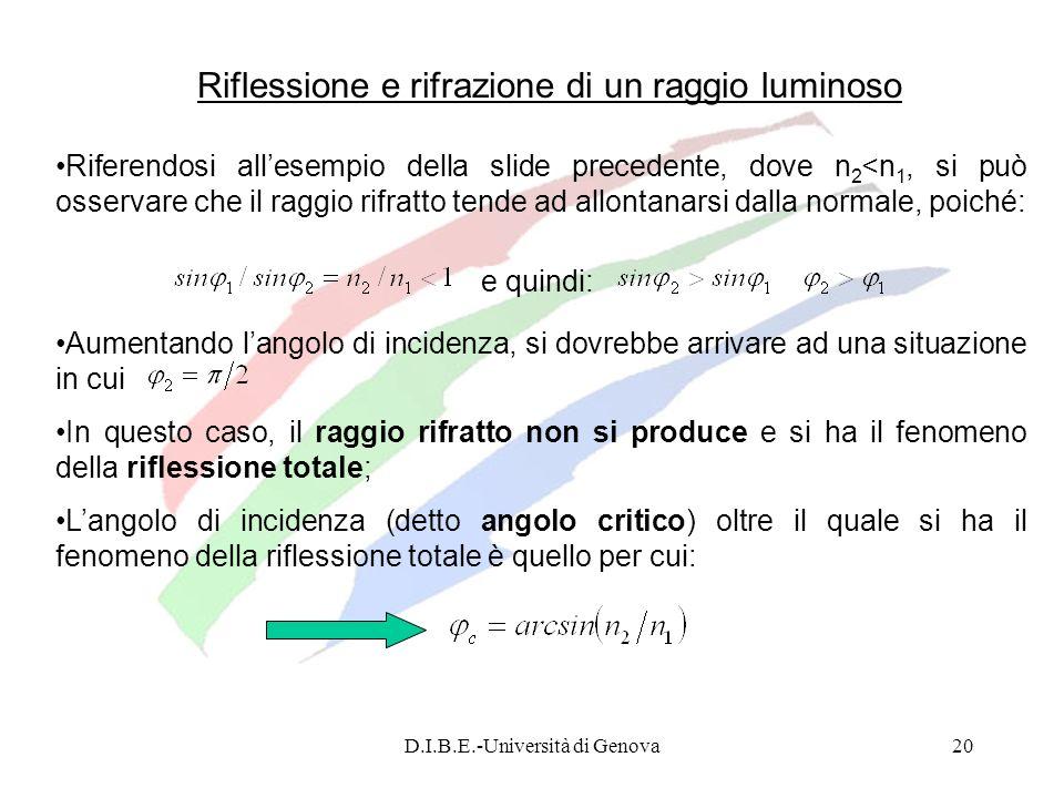 D.I.B.E.-Università di Genova20 Riflessione e rifrazione di un raggio luminoso Riferendosi allesempio della slide precedente, dove n 2 <n 1, si può os