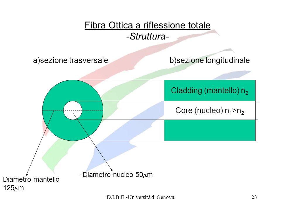 D.I.B.E.-Università di Genova23 Fibra Ottica a riflessione totale -Struttura- a)sezione trasversale b)sezione longitudinale Core (nucleo) n 1 >n 2 Cla