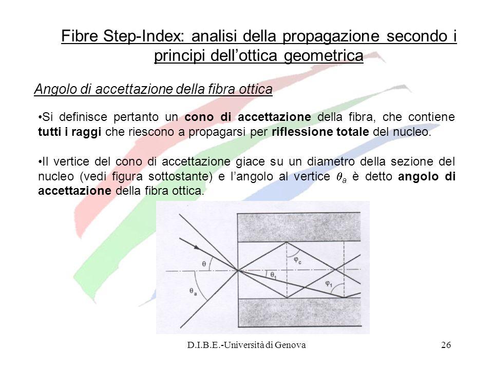 D.I.B.E.-Università di Genova26 Fibre Step-Index: analisi della propagazione secondo i principi dellottica geometrica Si definisce pertanto un cono di