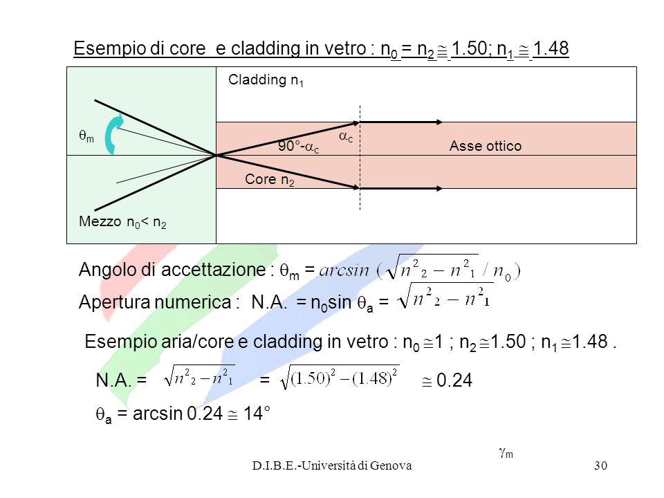 D.I.B.E.-Università di Genova30 Angolo di accettazione : m = Cladding n 1 Core n 2 Asse ottico c m Mezzo n 0 < n 2 Apertura numerica : N.A. = n 0 sin