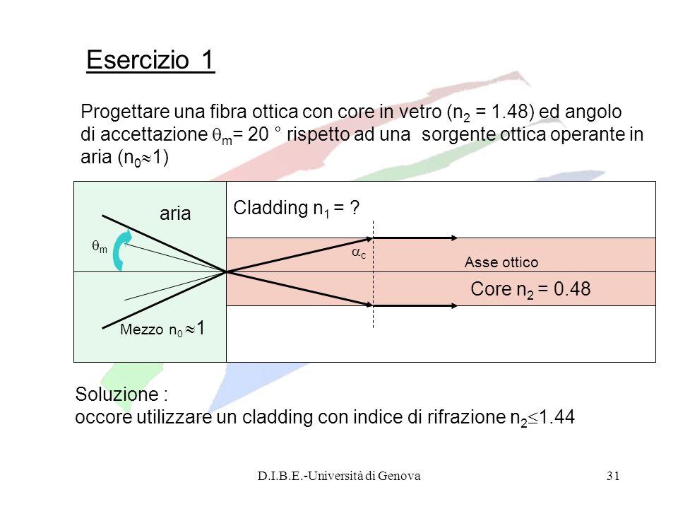 D.I.B.E.-Università di Genova31 Cladding n 1 = ? Core n 2 = 0.48 Asse ottico c Esercizio 1 Progettare una fibra ottica con core in vetro (n 2 = 1.48)
