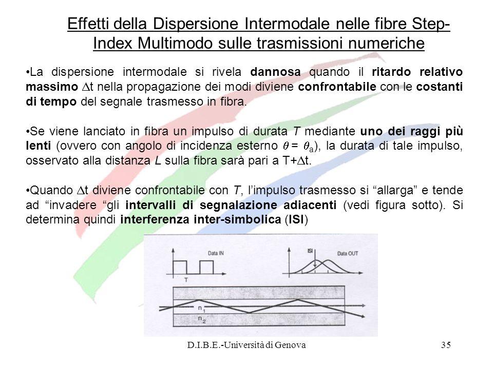 D.I.B.E.-Università di Genova35 Effetti della Dispersione Intermodale nelle fibre Step- Index Multimodo sulle trasmissioni numeriche La dispersione in
