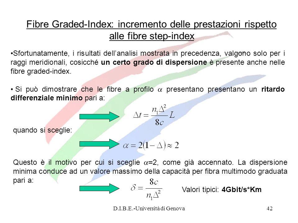 D.I.B.E.-Università di Genova42 Fibre Graded-Index: incremento delle prestazioni rispetto alle fibre step-index Sfortunatamente, i risultati dellanali