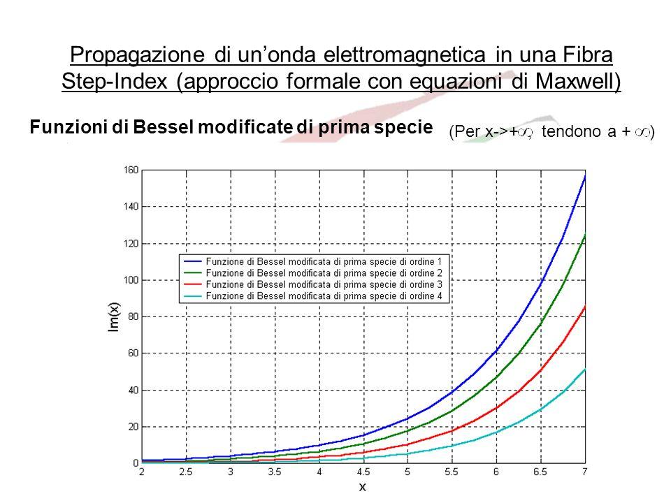D.I.B.E.-Università di Genova52 Propagazione di unonda elettromagnetica in una Fibra Step-Index (approccio formale con equazioni di Maxwell) Funzioni