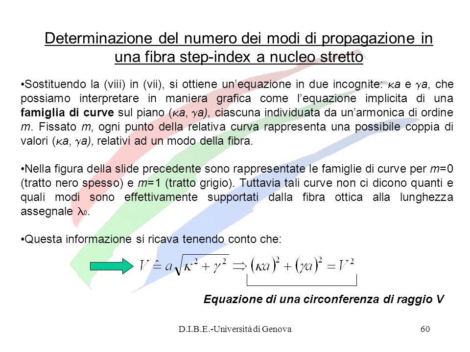 D.I.B.E.-Università di Genova60 Determinazione del numero dei modi di propagazione in una fibra step-index a nucleo stretto Sostituendo la (viii) in (