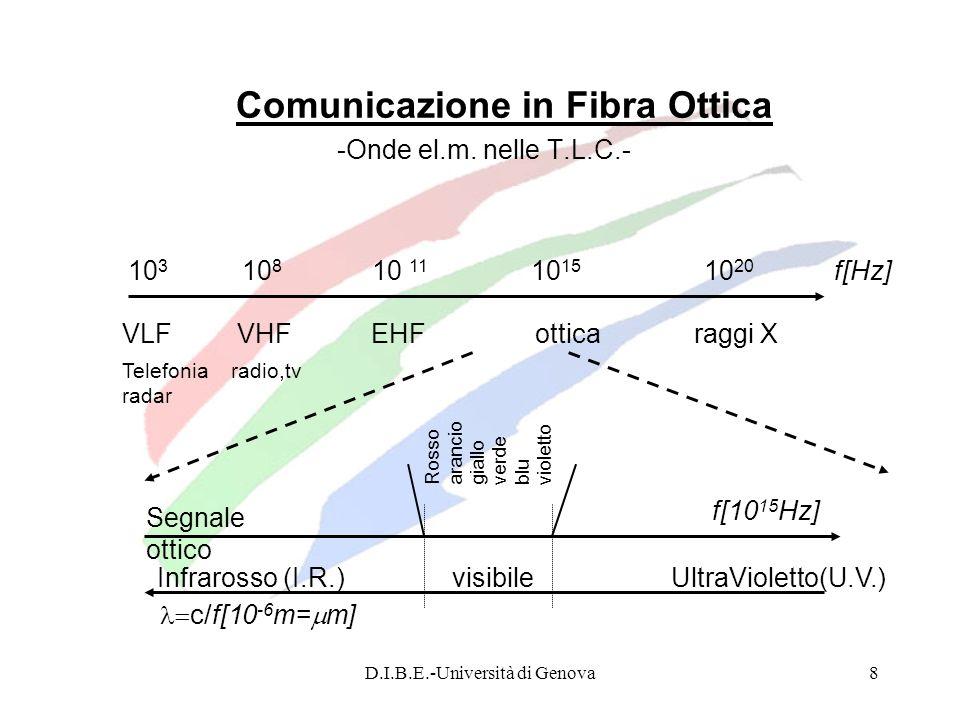 D.I.B.E.-Università di Genova19 Legge di Snell Riflessione e rifrazione di un raggio luminoso Nel caso in cui un raggio luminoso a si trova ad attraversare una supeficie di interfaccia tra due mezzi con una brusca variazione dellindice di rifrazione (es vetro-aria), si ha la situazione schematizzata nella figura sottostante: a = raggio incidente a = raggio riflesso nel mezzo 1 b = raggio rifratto (trasmesso) nel mezzo 2 1 = angolo di incidenza 2 angolo di rifrazione